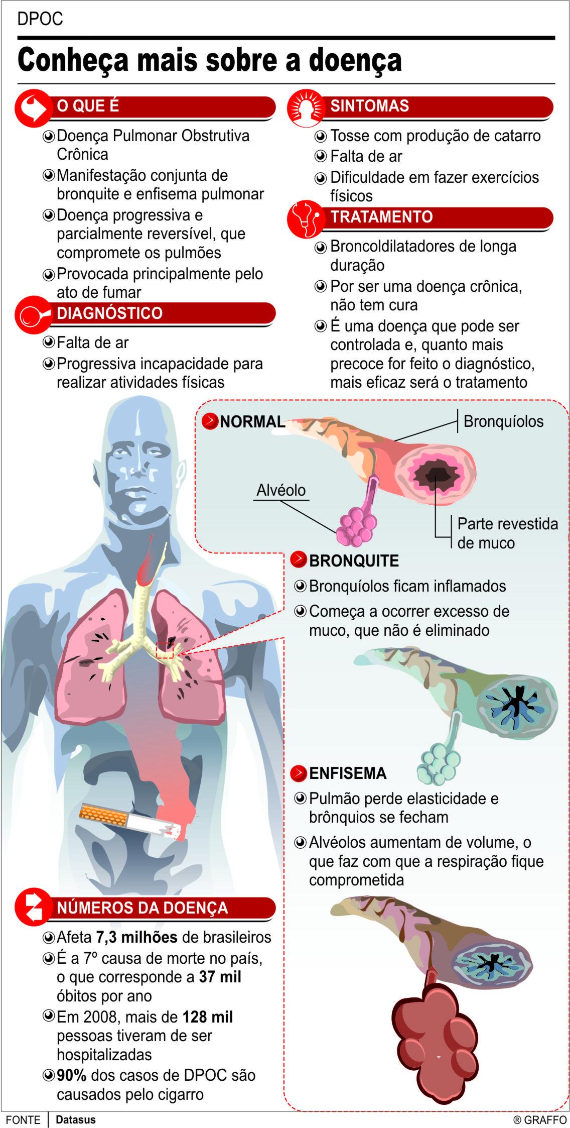 DPOC: Conheça mais sobre a doença que afeta 7,3 milhões de