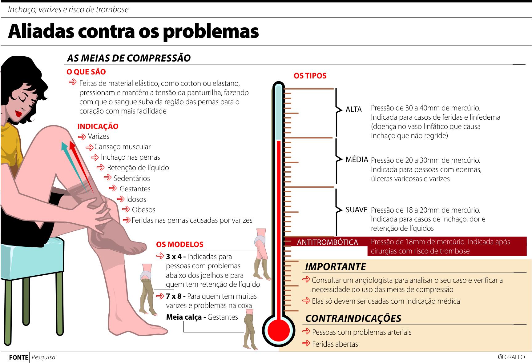 bff9de867 Meias de compressão podem evitar varizes e reduzir inchaço nas pernas.  Entretanto