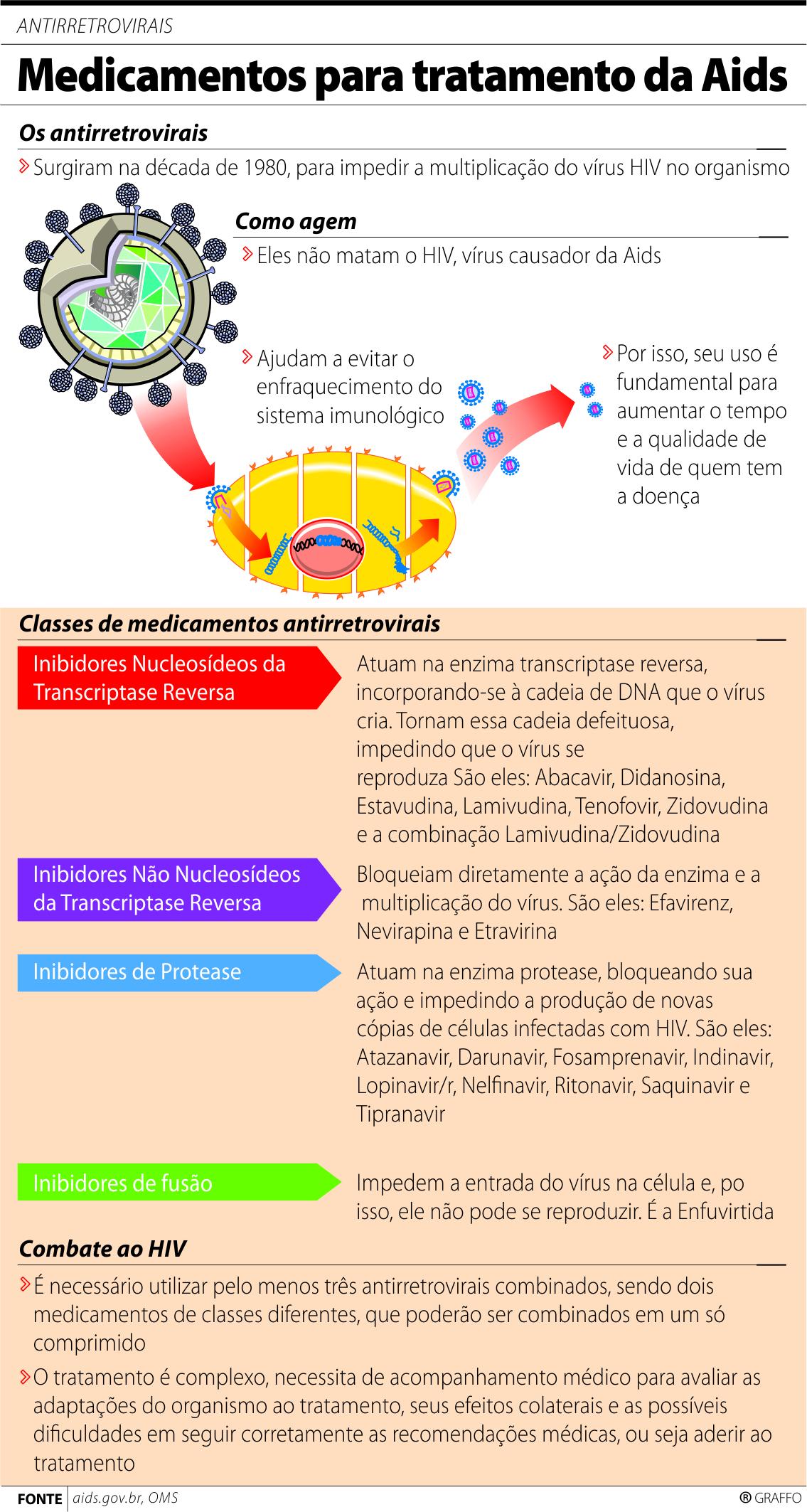 OMS recomenda que homens gays ativos tomem antirretrovirais af67fea15fdc9