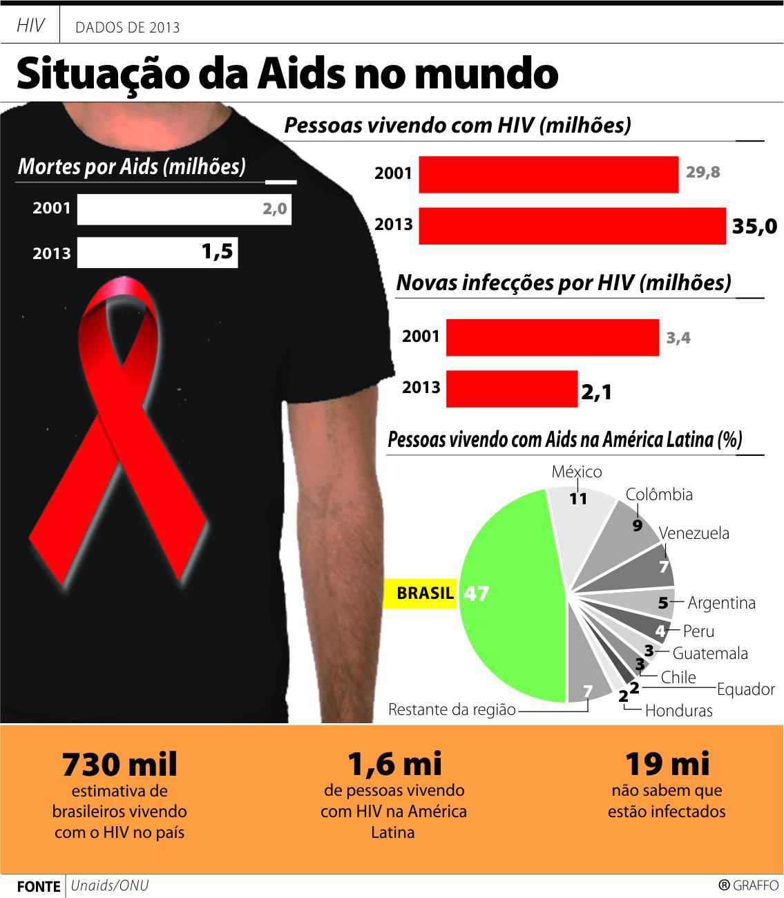 AIDS  Contexto de transmissão e infectados é bem diferente - Vvale 1e04a5aff68eb