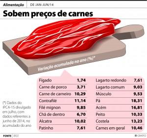 Gráfico Carne