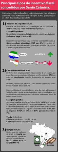 infografico-benefícios-economia
