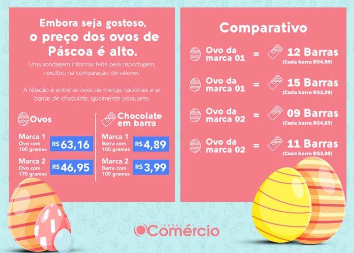 ovos-pascoa-economia (1)
