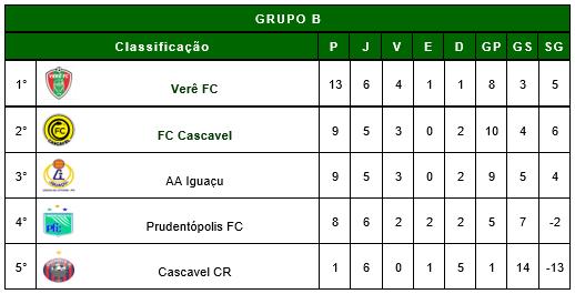 classificacao-iguacu-futebol