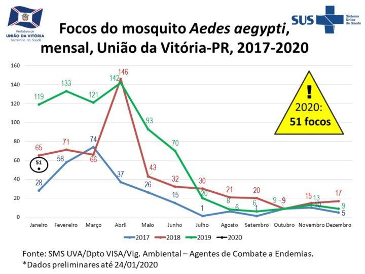 focos-aedes-uniaodavitoria (2)