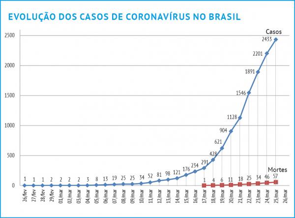 Gráfico mostra a evolução dos casos