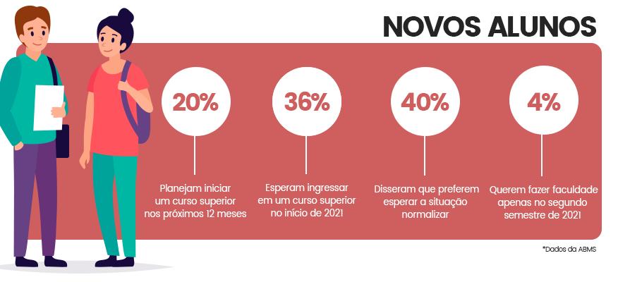 dados-novos-alunos-brasil-infografico