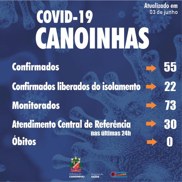 canoinhas-coronavirus-testes