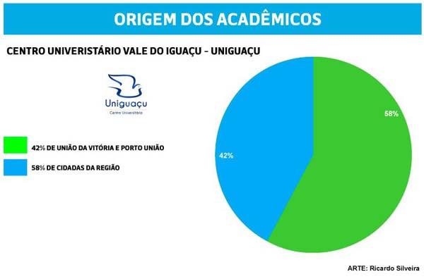 Uniguaçu origem