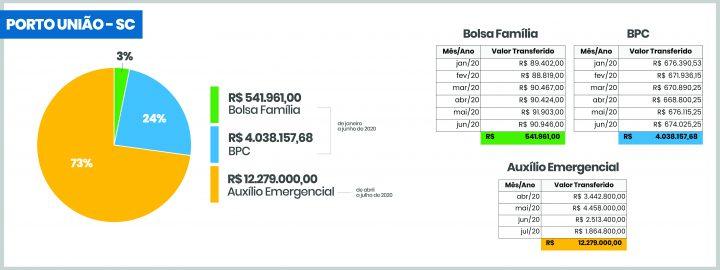 graficos_beneficios_porto_uniao