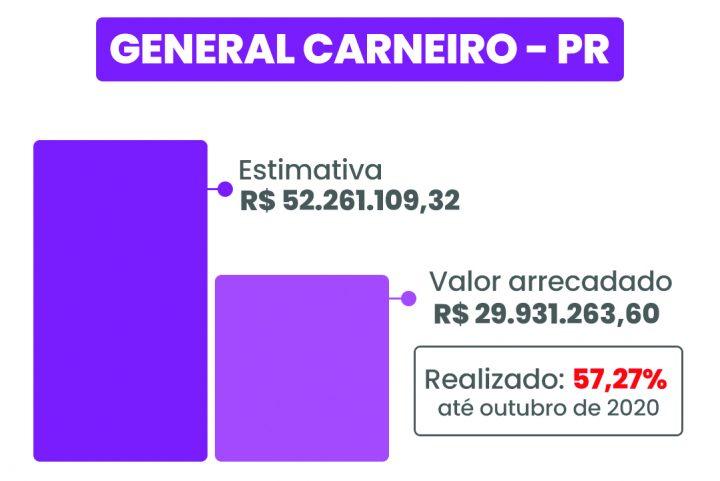 general_carneiro