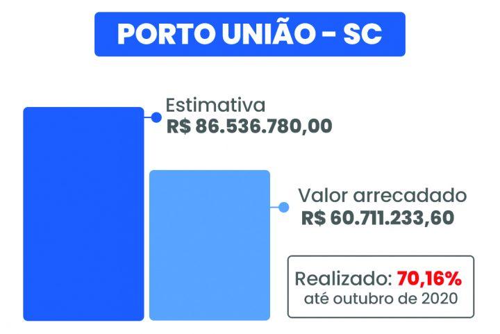 porto_uniao
