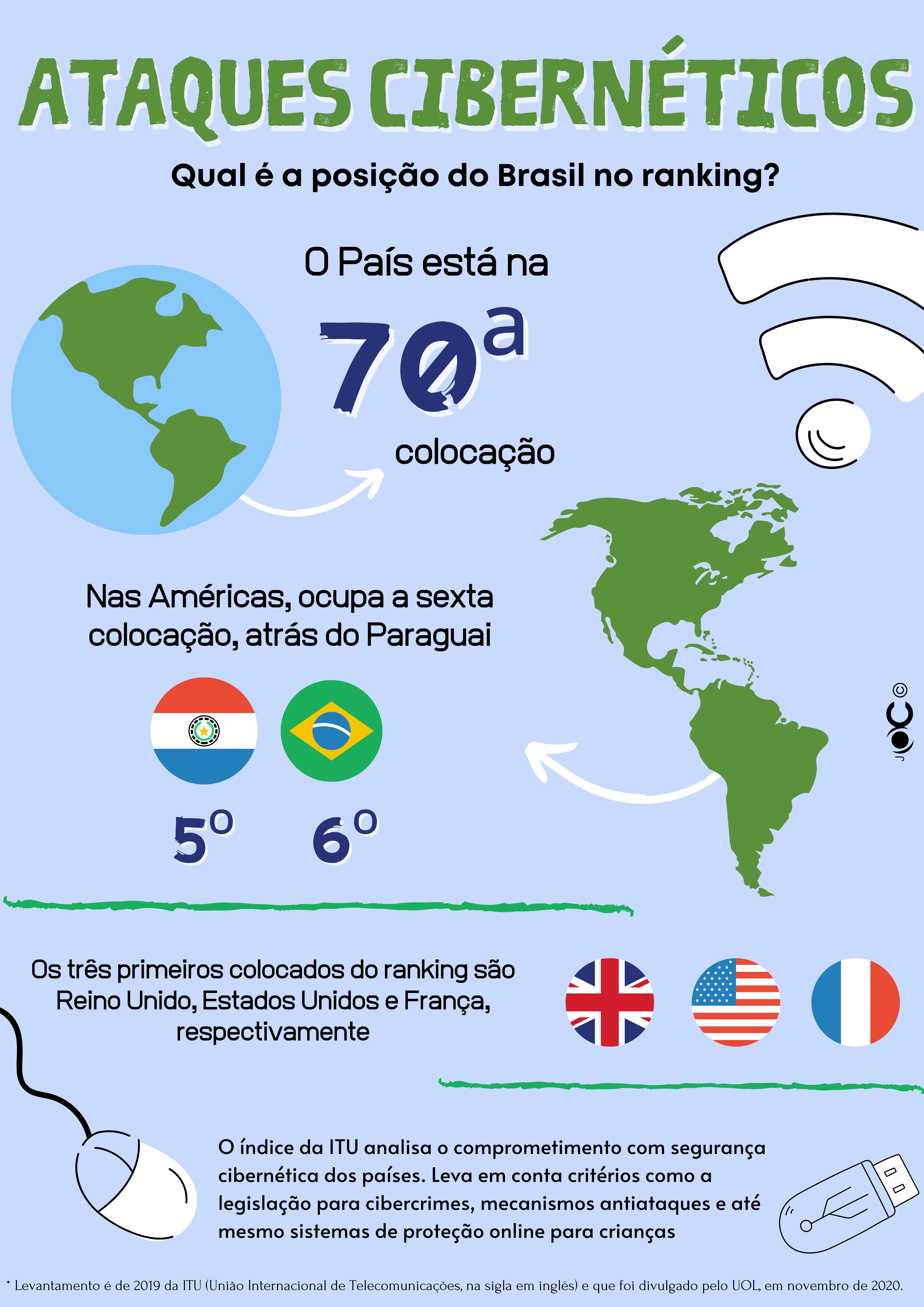 Ataque-Ciberneticos-brasil-joc