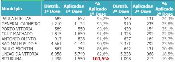 doses-municipios-saude